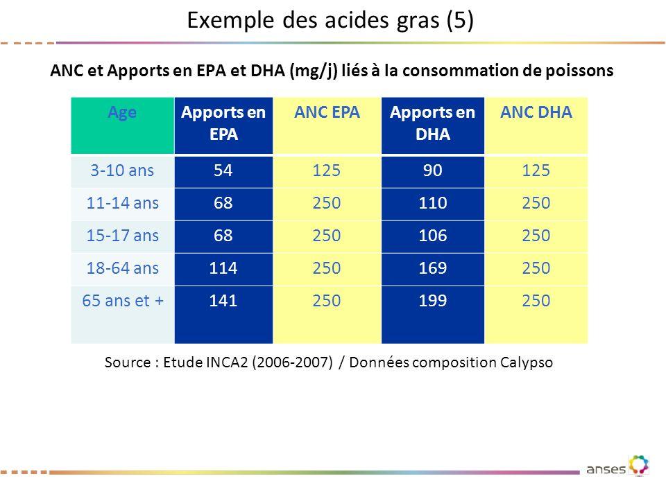 ANC et Apports en EPA et DHA (mg/j) liés à la consommation de poissons AgeApports en EPA ANC EPAApports en DHA ANC DHA 3-10 ans5412590125 11-14 ans682