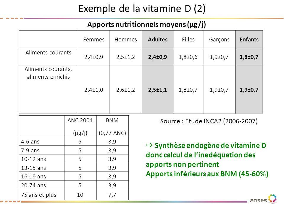 Exemple de la vitamine D (2) ANC 2001 (µg/j) BNM (0,77 ANC) 4-6 ans53,9 7-9 ans53,9 10-12 ans53,9 13-15 ans53,9 16-19 ans53,9 20-74 ans53,9 75 ans et