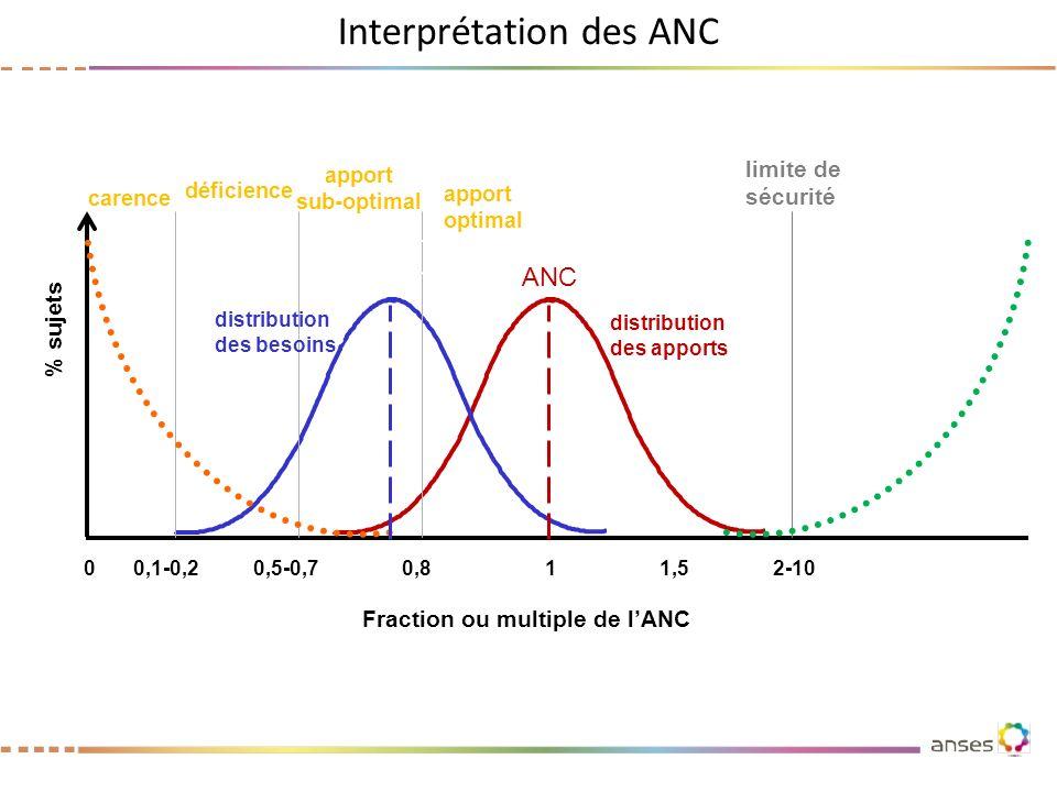Interprétation des ANC distribution des apports distribution des besoins carence déficience ANC 0 0,1-0,20,5-0,70,8 1 2-101,5 apport sub-optimal appor
