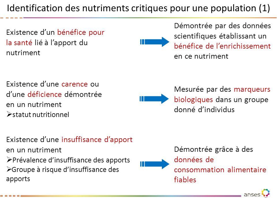 Identification des nutriments critiques pour une population (1) Existence dune carence ou dune déficience démontrée en un nutriment statut nutritionne
