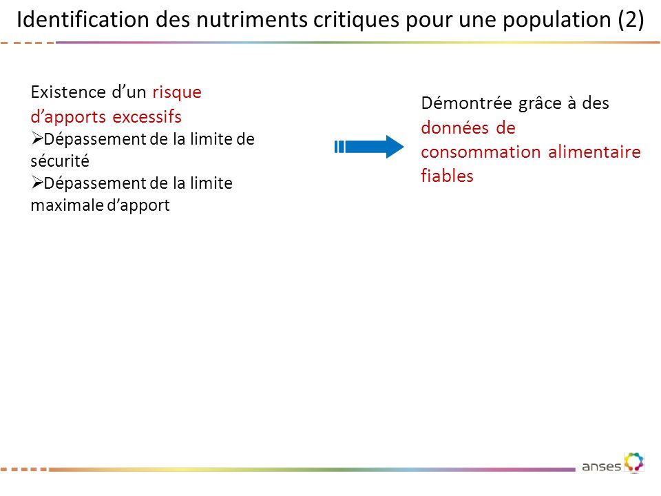 Identification des nutriments critiques pour une population (2) Existence dun risque dapports excessifs Dépassement de la limite de sécurité Dépasseme