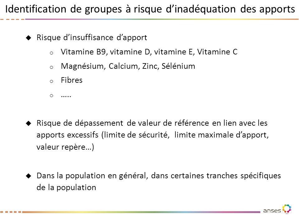 Identification de groupes à risque dinadéquation des apports Risque dinsuffisance dapport o Vitamine B9, vitamine D, vitamine E, Vitamine C o Magnésiu
