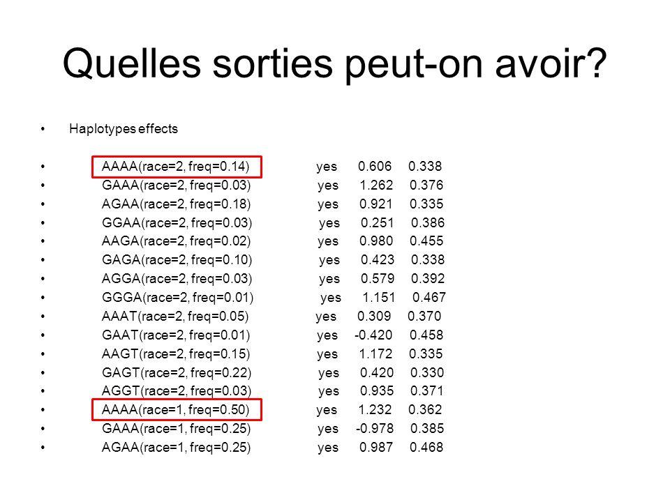 Quelles sorties peut-on avoir? Haplotypes effects AAAA(race=2, freq=0.14) yes 0.606 0.338 GAAA(race=2, freq=0.03) yes 1.262 0.376 AGAA(race=2, freq=0.