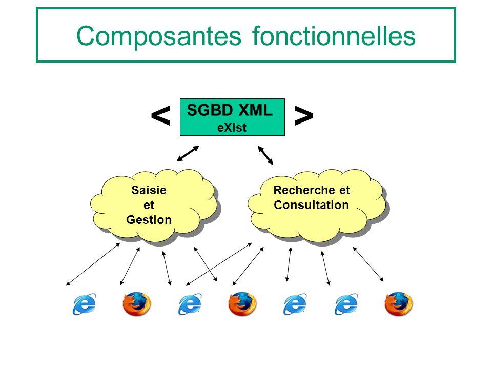 Composantes fonctionnelles SGBD XML eXist <> Saisie et Gestion Recherche et Consultation