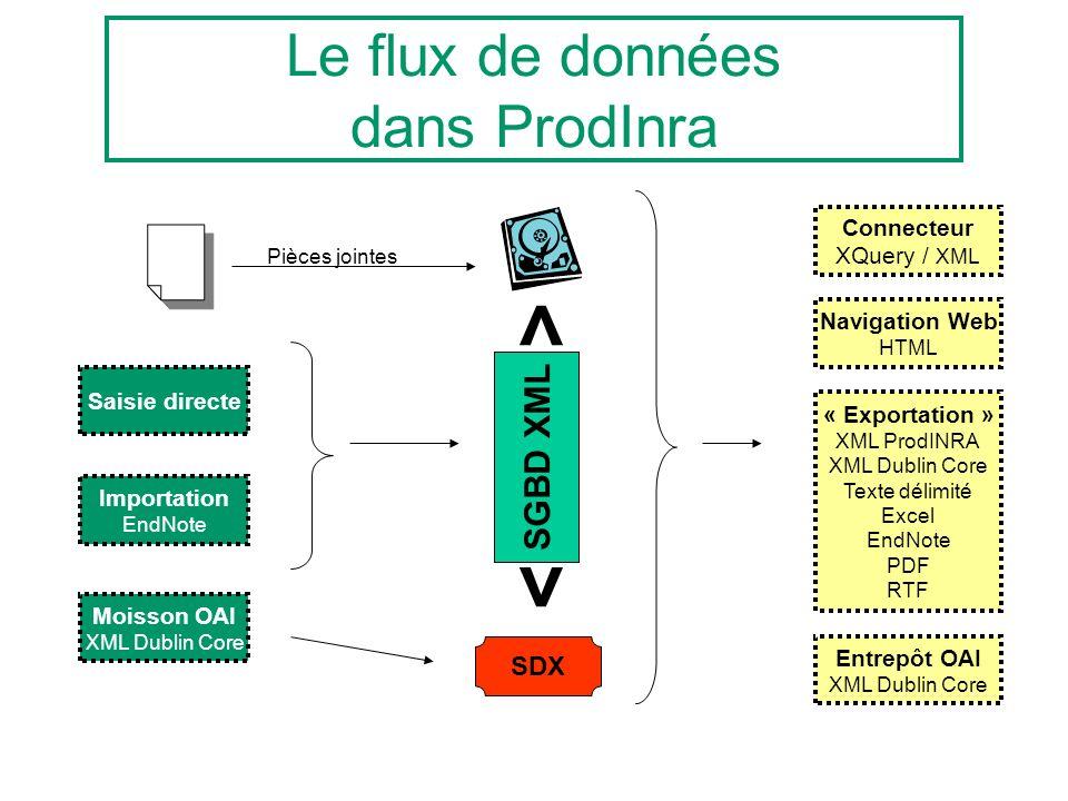 Le flux de données dans ProdInra SGBD XML <> Saisie directe Importation EndNote Moisson OAI XML Dublin Core SDX Pièces jointes Entrepôt OAI XML Dublin Core Navigation Web HTML « Exportation » XML ProdINRA XML Dublin Core Texte délimité Excel EndNote PDF RTF Connecteur XQuery / XML