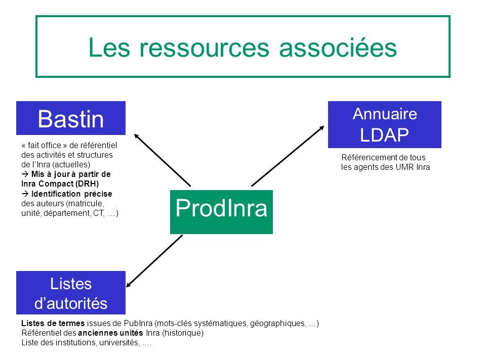 Les ressources associées ProdInra Référencement de tous les agents des UMR Inra « fait office » de référentiel des activités et structures de lInra (a