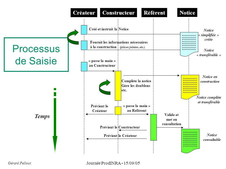 Processus de Saisie Temps Gérard Pelloux Journée ProdINRA - 15/09/05 Créateur Constructeur Référent Notice Fournit les informations nécessaires à la c