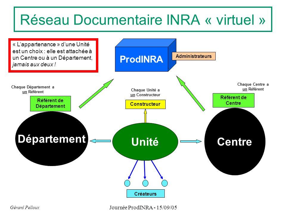Constructeur Chaque Unité a un Constructeur Réseau Documentaire INRA « virtuel » Créateurs Unité Référent de Centre Centre Chaque Centre a un Référent