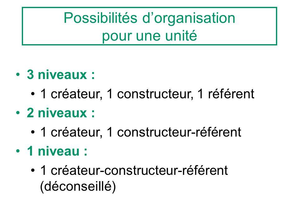 Possibilités dorganisation pour une unité 3 niveaux : 1 créateur, 1 constructeur, 1 référent 2 niveaux : 1 créateur, 1 constructeur-référent 1 niveau : 1 créateur-constructeur-référent (déconseillé)