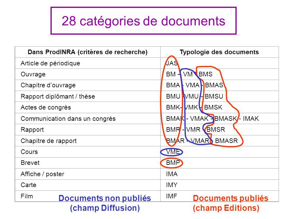 28 catégories de documents Dans ProdINRA (critères de recherche)Typologie des documents Article de périodiqueJAS OuvrageBM – VM - BMS Chapitre douvrageBMA - VMA - BMAS Rapport diplômant / thèseBMU -VMU - BMSU Actes de congrèsBMK- VMK - BMSK Communication dans un congrèsBMAK - VMAK - BMASK - IMAK RapportBMR - VMR - BMSR Chapitre de rapportBMAR - VMAR - BMASR CoursVME BrevetBMP Affiche / posterIMA CarteIMY FilmIMF Documents publiés (champ Editions) Documents non publiés (champ Diffusion)