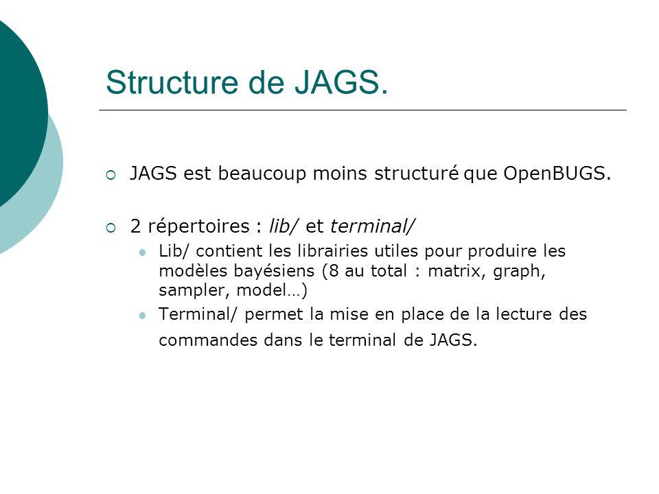 Structure de JAGS. JAGS est beaucoup moins structuré que OpenBUGS. 2 répertoires : lib/ et terminal/ Lib/ contient les librairies utiles pour produire