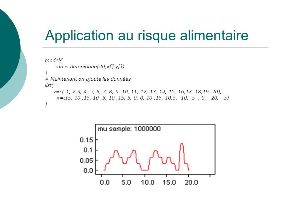 Application au risque alimentaire model{ mu ~ dempirique(20,x[],y[]) } # Maintenant on ajoute les données list( y=c( 1, 2,3, 4, 5, 6, 7, 8, 9, 10, 11,