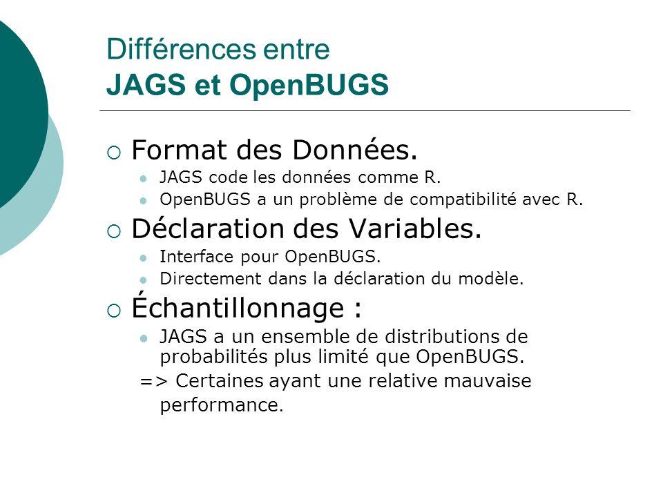Différences entre JAGS et OpenBUGS Format des Données. JAGS code les données comme R. OpenBUGS a un problème de compatibilité avec R. Déclaration des
