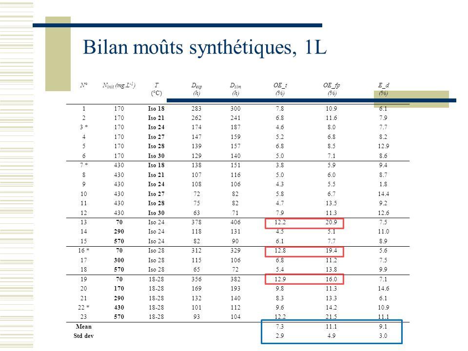Bilan moûts synthétiques, 1L N°N init (mg.L -1 )T (°C) D exp (h) D sim (h) OE_t (%) OE_fp (%) E_d (%) 1170Iso 182833007.810.96.1 2170Iso 212622416.811