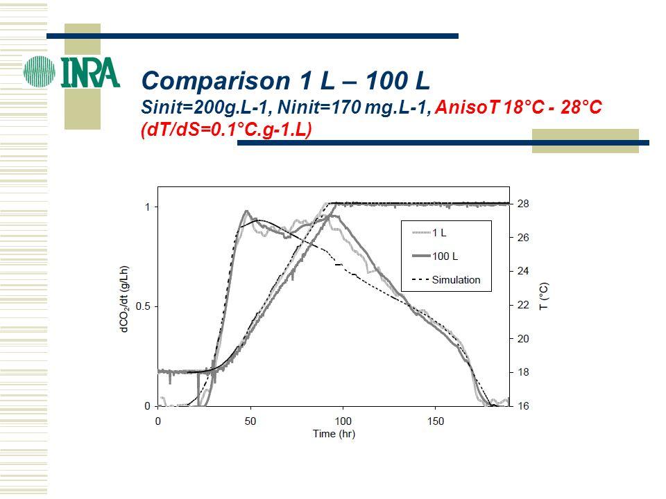 Comparison 1 L – 100 L Sinit=200g.L-1, Ninit=170 mg.L-1, AnisoT 18°C - 28°C (dT/dS=0.1°C.g-1.L)