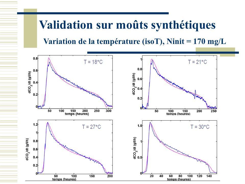 Kinetic profile of fermentation ClassicalSluggish Number of experiments4615 N init (mg.L -1 ) Mean value (std dev) From 90 to 600 240 (130) From 120 to 350 230 (70) S init (g.L -1 ) Mean value (std dev) From 159 to 239 197 (21) From 183 to 245 217 (17) OE_t (Std dev.) (%)8.9 (3.2)7.7 (2.3) OE_fp (Std dev.) (%)9.8 (3.7)11.7 (3.5) E_d (Std dev.)(%)8.5 (5.7)24.3 (14.1) Moûts naturels IsoT=24°C Comparaison entre fermentations classiques et languissantes moûts issus de 25 cépages et 6 régions : < 10% derreur destimation sur la durée de fermentation