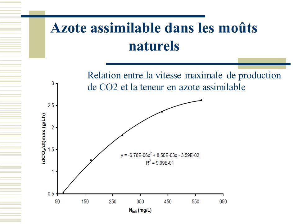 Azote assimilable dans les moûts naturels Relation entre la vitesse maximale de production de CO2 et la teneur en azote assimilable