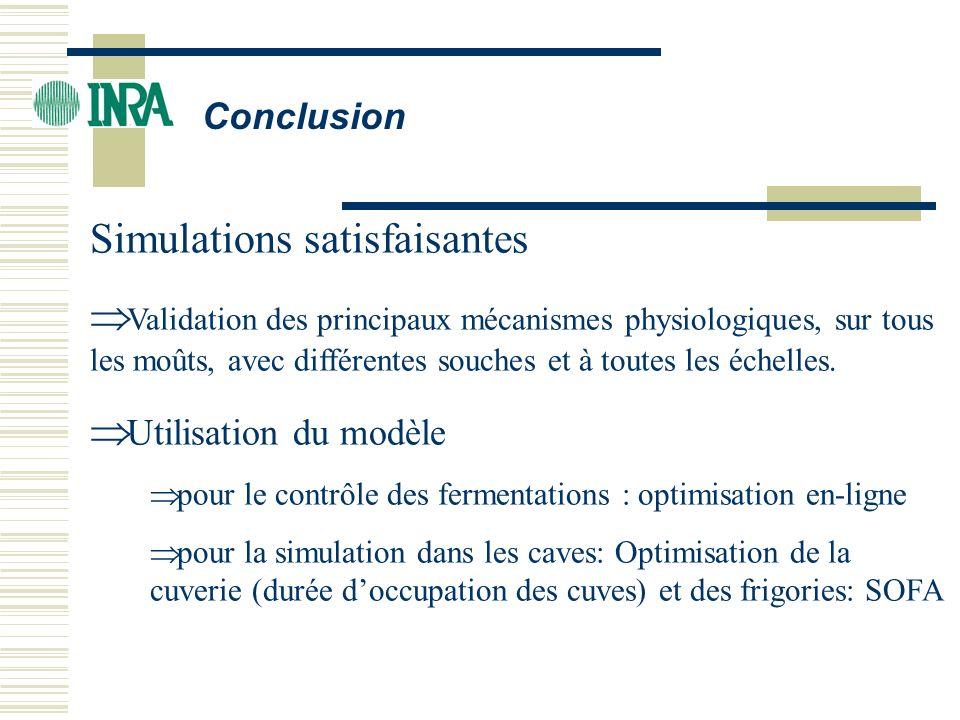 Conclusion Simulations satisfaisantes Validation des principaux mécanismes physiologiques, sur tous les moûts, avec différentes souches et à toutes le