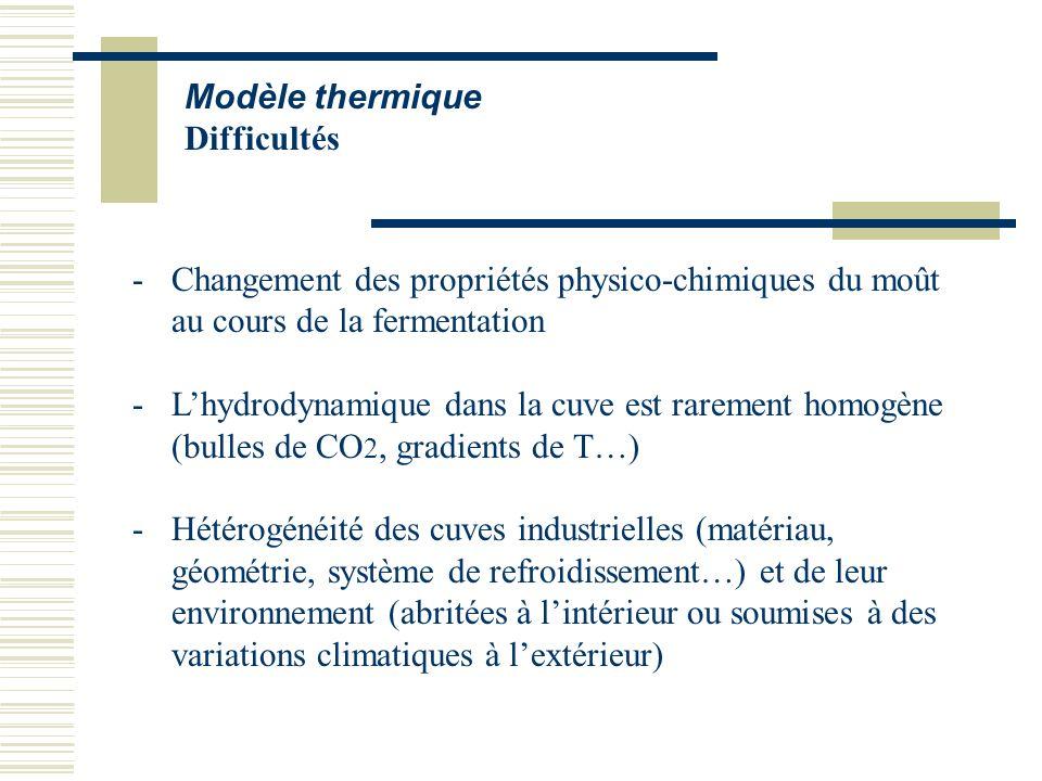 Modèle thermique Difficultés -Changement des propriétés physico-chimiques du moût au cours de la fermentation -Lhydrodynamique dans la cuve est rareme