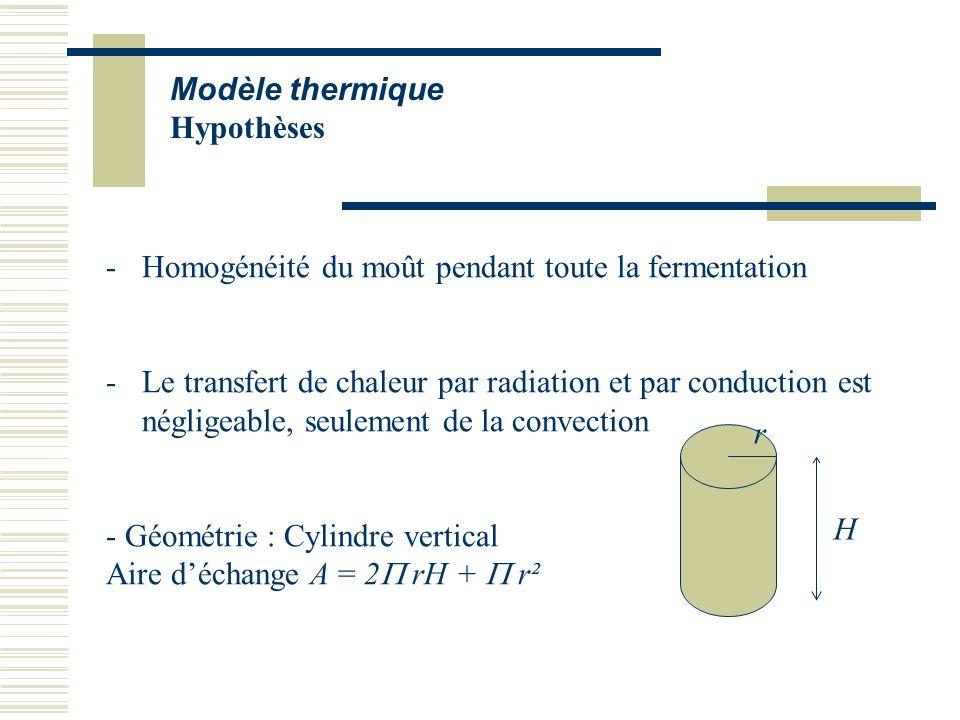 Modèle thermique Hypothèses -Homogénéité du moût pendant toute la fermentation -Le transfert de chaleur par radiation et par conduction est négligeabl