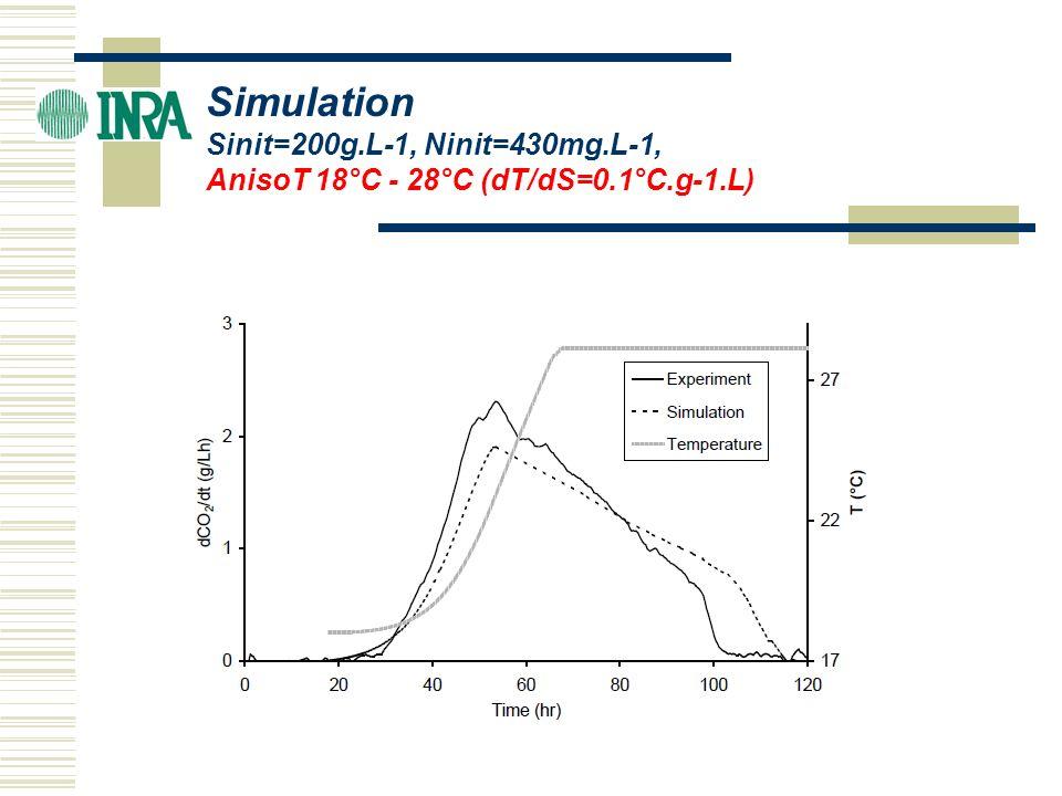Simulation Sinit=200g.L-1, Ninit=430mg.L-1, AnisoT 18°C - 28°C (dT/dS=0.1°C.g-1.L)