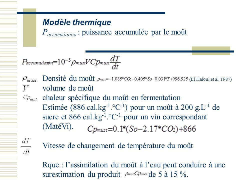 Modèle thermique P accumulation : puissance accumulée par le moût Densité du moût (El Haloui,et al. 1987) volume de moût chaleur spécifique du moût en