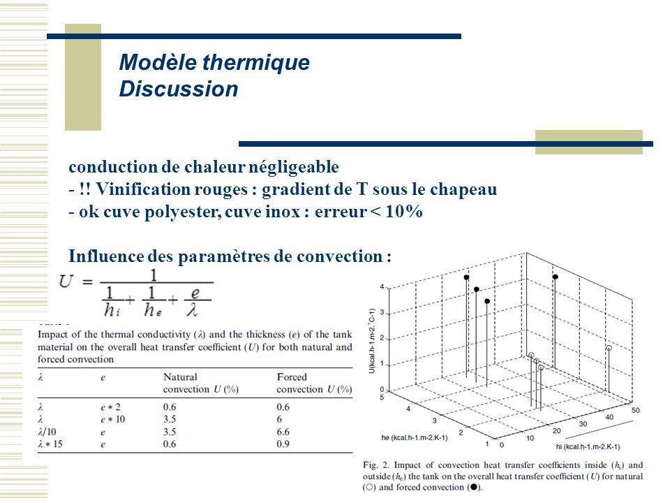 Modèle thermique Discussion conduction de chaleur négligeable - !! Vinification rouges : gradient de T sous le chapeau - ok cuve polyester, cuve inox