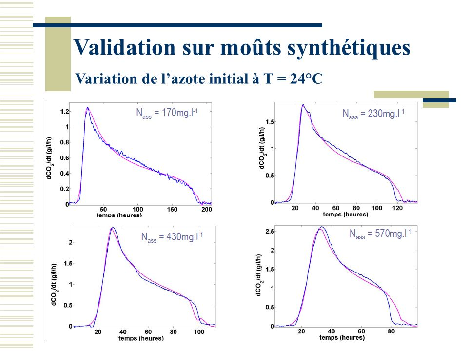 Validation : 20 souches de levures Yeast strain (dCO 2 /dt) max (g.L -1.h -1 ) X max (*10 9 cell.L -1 ) D exp (h) D sim (h) OE_t (%) OE_fp (%) E_d (%) BM452.2611491995.35.77.7 K12.4518889975.88.4 EC 1182.2517393997.39.46.7 EC82.3716290997.09.59.3 L 20562.3017987968.19.6 EC72.24135991029.411.23.3 L 20562.4516386957.211.29.9 IOC22.4615790976.711.47.6 CSM2.0515296987.813.31.7 D472.33154839311.915.810.3 DV102.05151919712.016.15.7 ALBAFLOR2.50144889810.616.39.9 QA 232.251549010113.016.610.7 F102.36137989415.317.94.7 CY30702.47150959710.618.51.7 UVA CM2.45149869912.218.712.9 UVA CEG1.85120109 15.120.30.3 V11162.44185809514.521.015.4 IOC12.52156849914.522.614.7 71B2.511768110221.235.520.2 Mean2.33154.990.398.110.815.58.5 Std dev0.1819.66.843.54.16.75.0 Milieu synthétique N init = 430 mg.L -1 T=24°C.