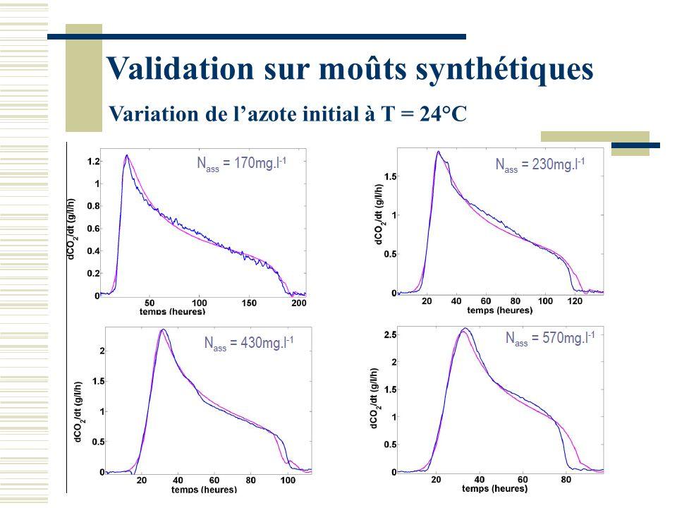 Simulation Sinit=200g.L-1, Ninit=170mg.L-1, T=24°C