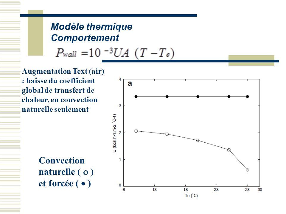 Modèle thermique Comportement Augmentation Text (air) : baisse du coefficient global de transfert de chaleur, en convection naturelle seulement Convec
