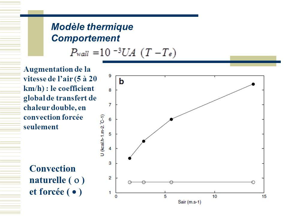 Modèle thermique Comportement Augmentation de la vitesse de lair (5 à 20 km/h) : le coefficient global de transfert de chaleur double, en convection f