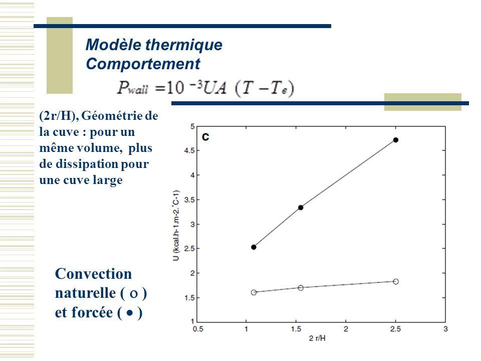 Modèle thermique Comportement (2r/H), Géométrie de la cuve : pour un même volume, plus de dissipation pour une cuve large Convection naturelle ( ) et