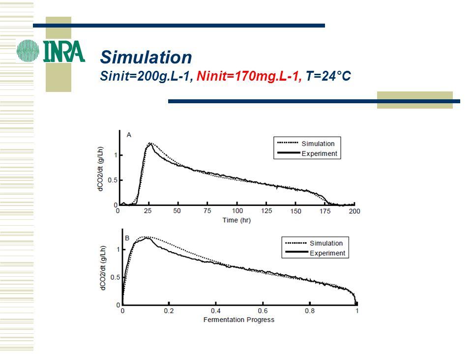 Validation du modèle cinétique -Échelle laboratoire, moût synthétique (1 L) -Avec différentes souches de levures -Échelle pilote et industrielle -Moûts naturels (Colombié et al.