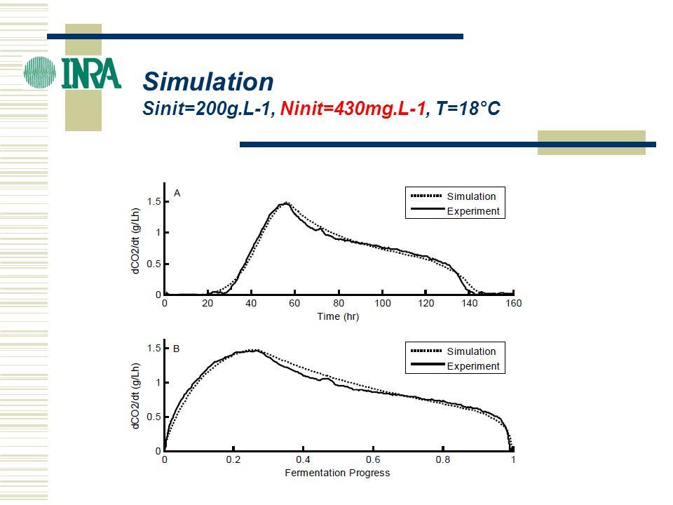 Simulation Sinit=200g.L-1, Ninit=70mg.L-1, T=28°C
