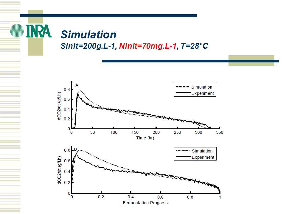 - Erreur globale calculée sur les cinétiques en fonction du temps (20 min) : OE_t =  dCO 2 /dt_exp - dCO 2 /dt_sim  / (dCO 2 /dt) mean - Erreur globale calculée sur les cinétiques en fonction de lavancement (0.01) : OE_fp = =  dCO 2 /dt_exp - dCO 2 /dt_sim  / (dCO 2 /dt) mean - Erreur sur le calcul de la durée de fermentation : E_d =  D exp – D sim   / D exp Evaluation des erreurs