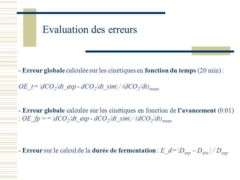 - Erreur globale calculée sur les cinétiques en fonction du temps (20 min) : OE_t = |dCO 2 /dt_exp - dCO 2 /dt_sim| / (dCO 2 /dt) mean - Erreur global