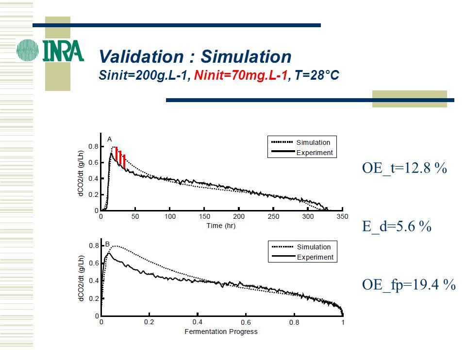 Validation : Simulation Sinit=200g.L-1, Ninit=70mg.L-1, T=28°C OE_t=12.8 % OE_fp=19.4 % E_d=5.6 %