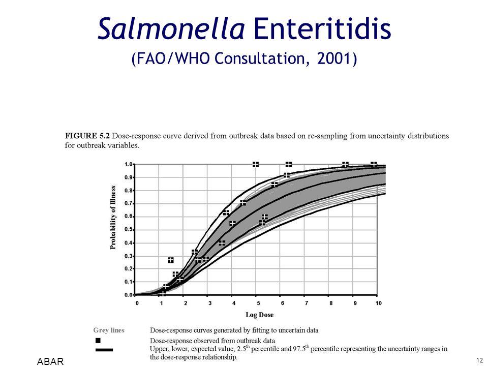 ABARI 2006-04-26 12 Salmonella Enteritidis (FAO/WHO Consultation, 2001)
