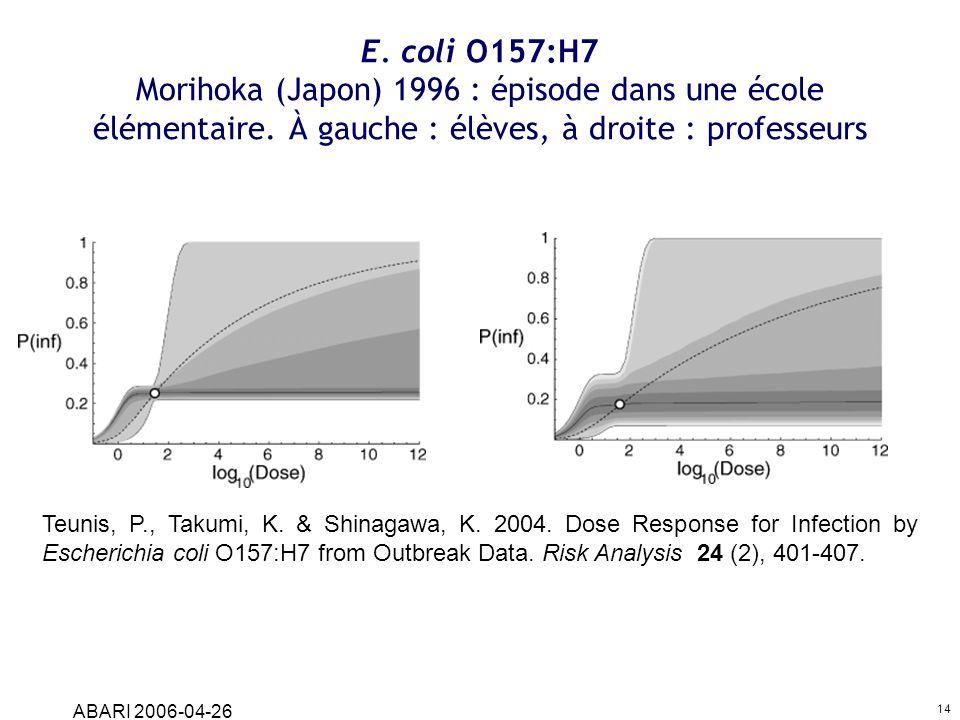 ABARI 2006-04-26 14 E. coli O157:H7 Morihoka (Japon) 1996 : épisode dans une école élémentaire. À gauche : élèves, à droite : professeurs Teunis, P.,