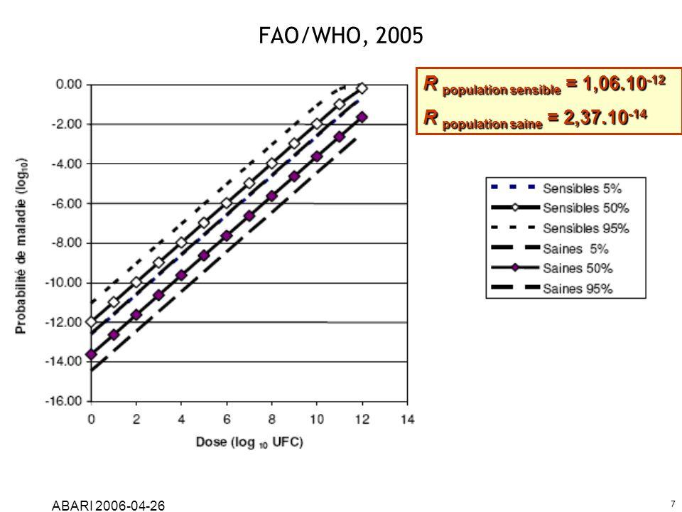 ABARI 2006-04-26 7 FAO/WHO, 2005 R population sensible = 1,06.10 -12 R population saine = 2,37.10 -14