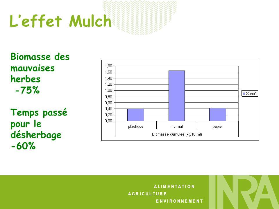 A L I M E N T A T I O N A G R I C U L T U R E E N V I R O N N E M E N T Leffet Mulch Biomasse des mauvaises herbes -75% Temps passé pour le désherbage -60%