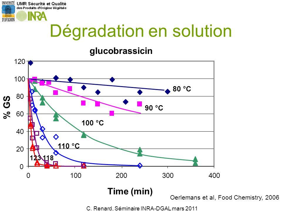 C. Renard, Ecole dété AlimH, Juillet 2010 11 Dégradation en solution Oerlemans et al, Food Chemistry, 2006 C. Renard, Séminaire INRA-DGAL mars 2011