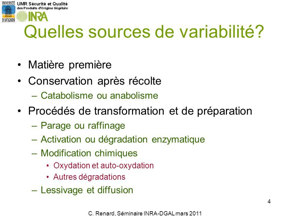 Evolutions variables: molécules, état physiologique, mode de conservation… C.