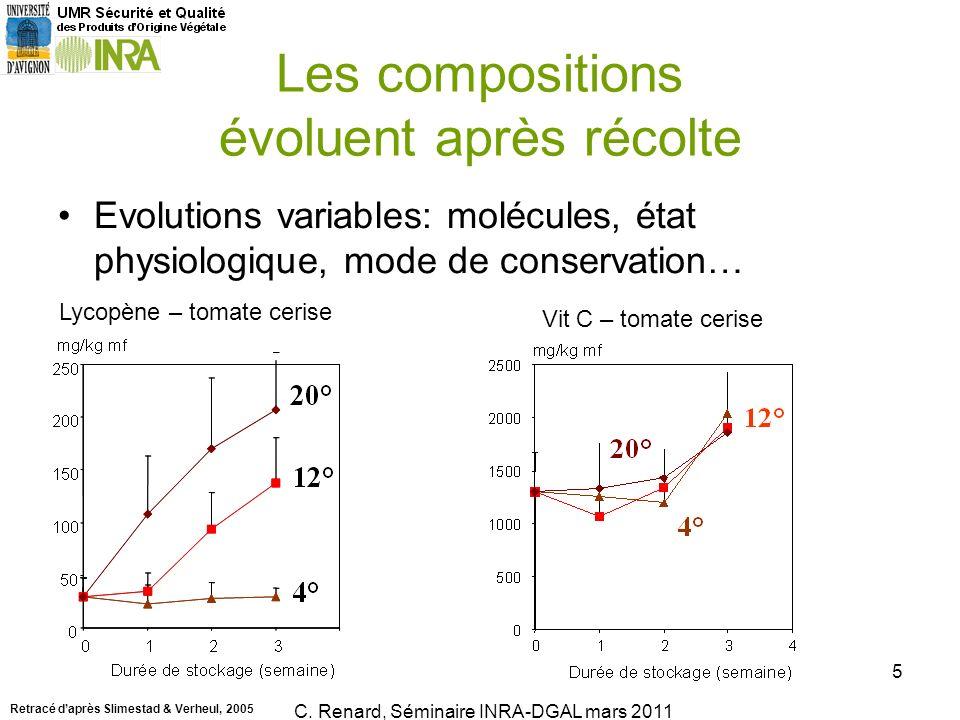 Evolutions variables: molécules, état physiologique, mode de conservation… C. Renard, Ecole dété AlimH, Juillet 2010 5 Les compositions évoluent après