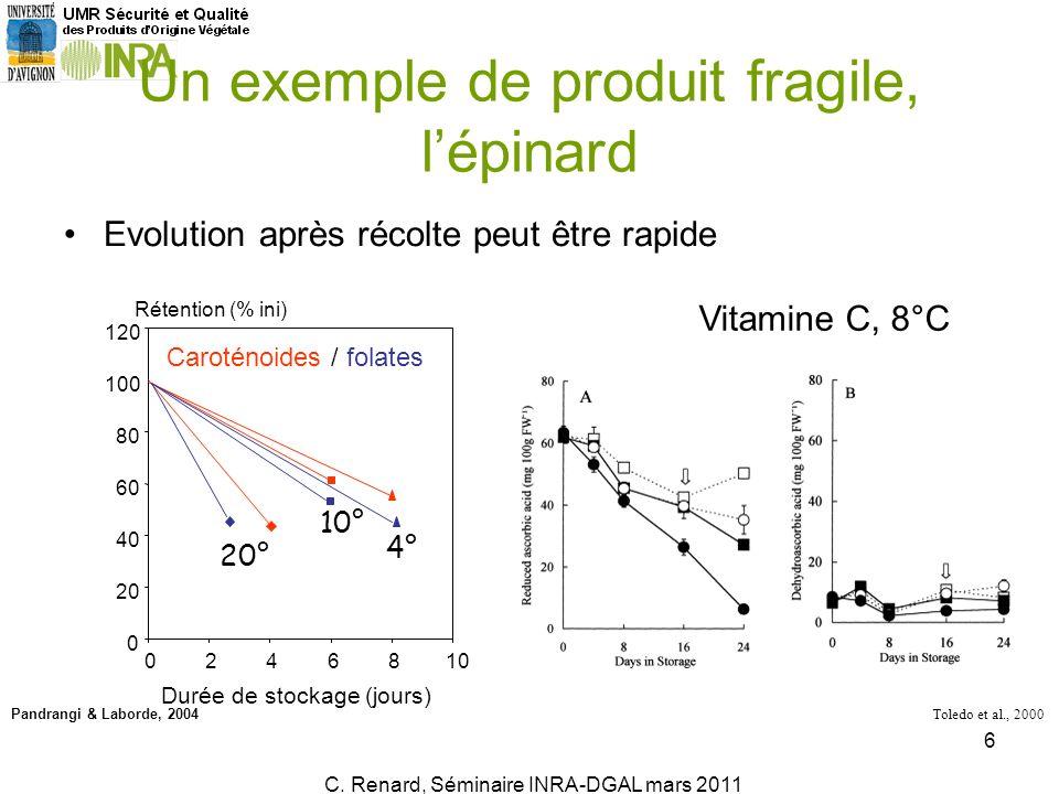 Evolution après récolte peut être rapide C. Renard, Ecole dété AlimH, Juillet 2010 6 Un exemple de produit fragile, lépinard 0 20 40 60 80 100 120 024