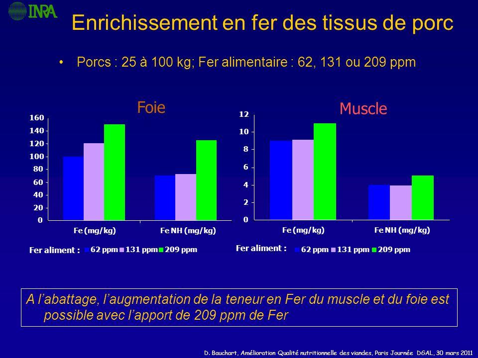 D. Bauchart, Amélioration Qualité nutritionnelle des viandes, Paris Journée DGAL, 30 mars 2011 Enrichissement en fer des tissus de porc Porcs : 25 à 1