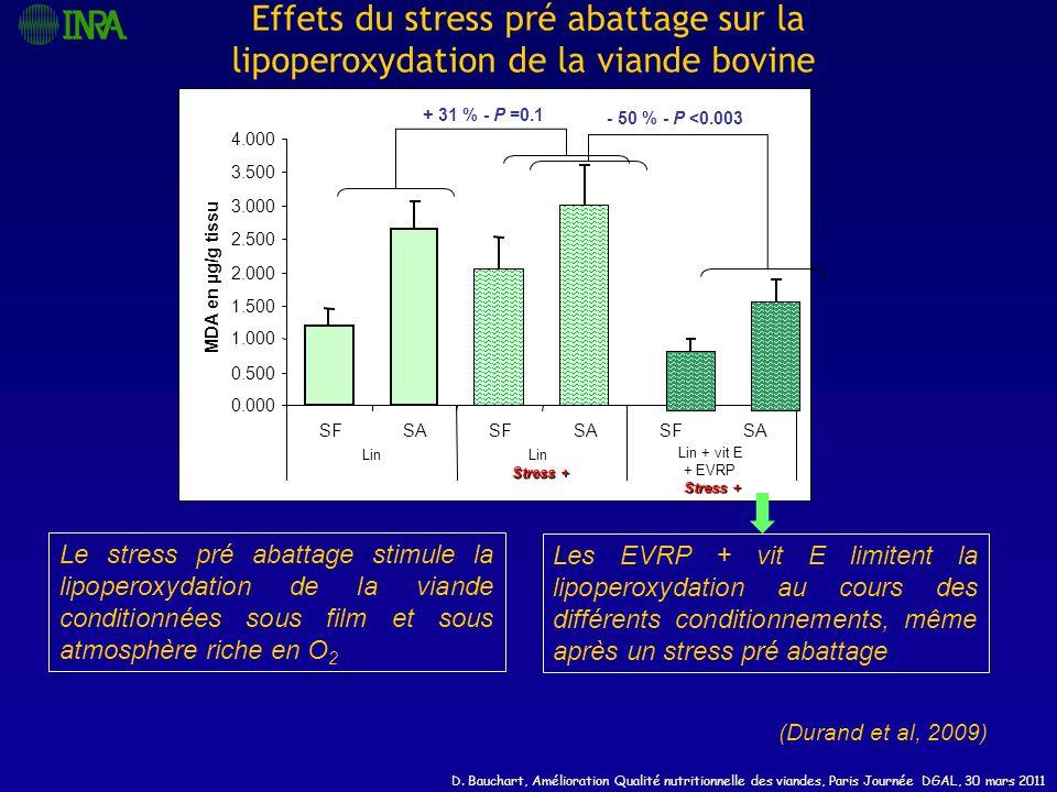 D. Bauchart, Amélioration Qualité nutritionnelle des viandes, Paris Journée DGAL, 30 mars 2011 0.000 0.500 1.000 1.500 2.000 2.500 3.000 3.500 4.000 S