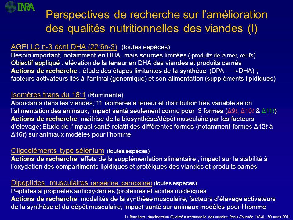 D. Bauchart, Amélioration Qualité nutritionnelle des viandes, Paris Journée DGAL, 30 mars 2011 Toutes espèces: Contrôle/maîtrise de la peroxydation li