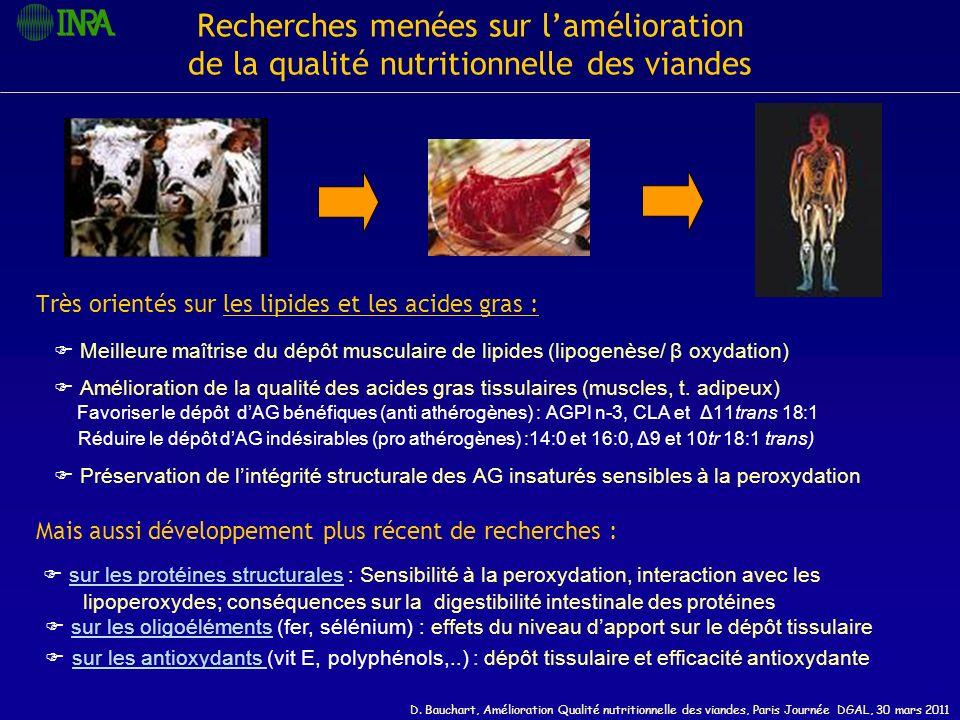 D. Bauchart, Amélioration Qualité nutritionnelle des viandes, Paris Journée DGAL, 30 mars 2011 Recherches menées sur lamélioration de la qualité nutri