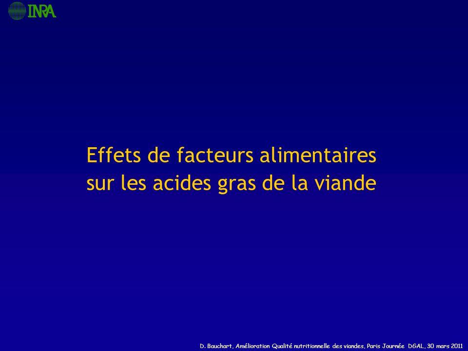 D. Bauchart, Amélioration Qualité nutritionnelle des viandes, Paris Journée DGAL, 30 mars 2011 Effets de facteurs alimentaires sur les acides gras de